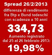 Record dello spread fra Btp italiani e Bund tedeschi
